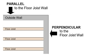 illustration of a top view of a basement exterior walls and basement ceiling floor joists with arrows pointing to what is a parallel wall and perpendicular wall so pick the correct Gorilla Wall Brace