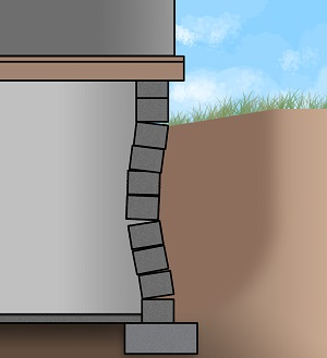 a side-view illustration of a buckling basement wall