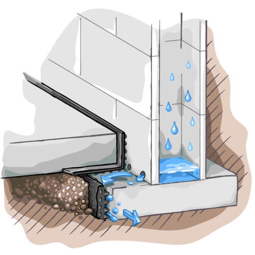 illustration of Resch Enterprises' Basement Waterproofing Geo-Channel sitting parallel to the basement footing