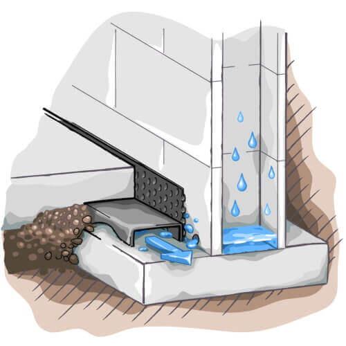 illustration of Resch Enterprises' basement waterproofing water tunnel under the basement floor on the basement footing to catch the water coming into the basement where the floor and wall meet