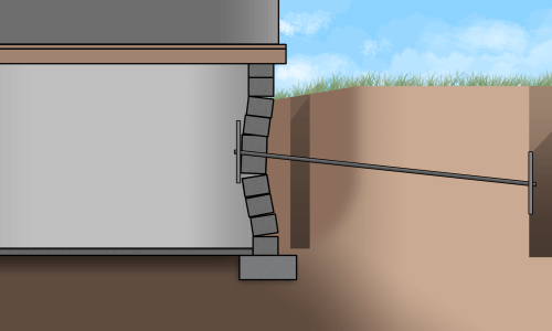 illustration of a basement side view showing the Hold-Right wall anchor in the ground 10 feet from basement with a rod connected from the earth anchor to a basement wall plate on the inside of the basement to pull the bulging basement wall straight