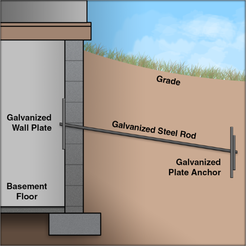illustration of Hold-Right Basement Wall Anchors pulling back a bowing basement wall